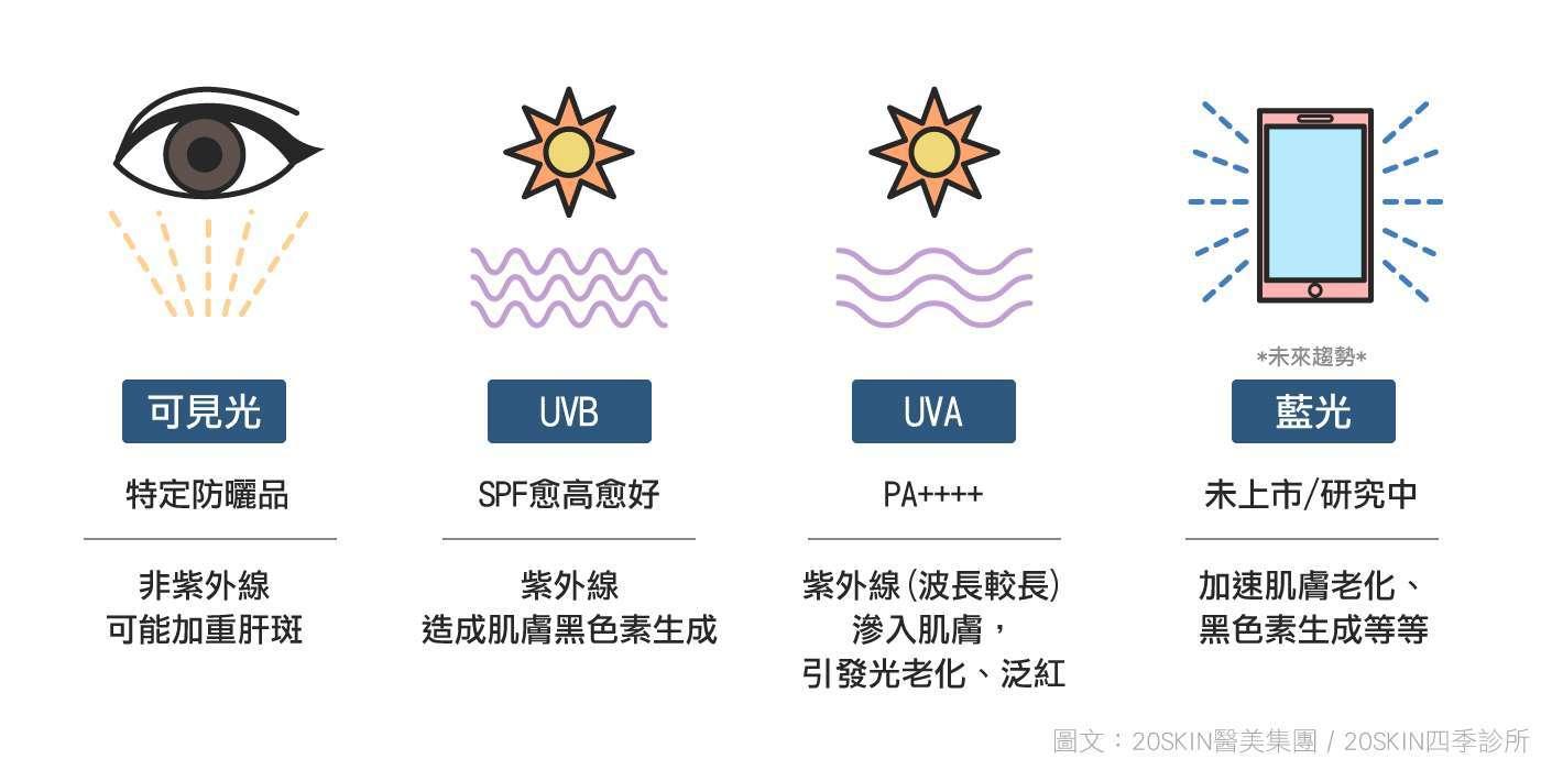 可見光、UVB、UVA和藍光引起皮膚問題