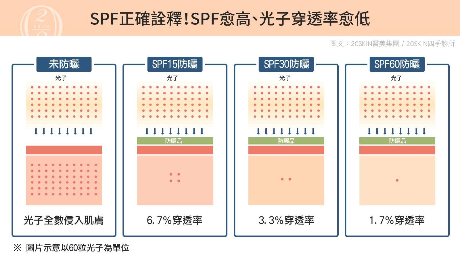 防曬SPF愈高,光子穿透率愈低