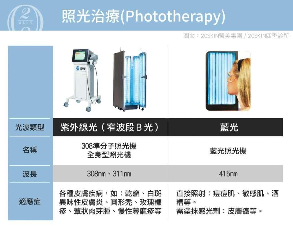 照光治療的藍光照光和紫外線光比較