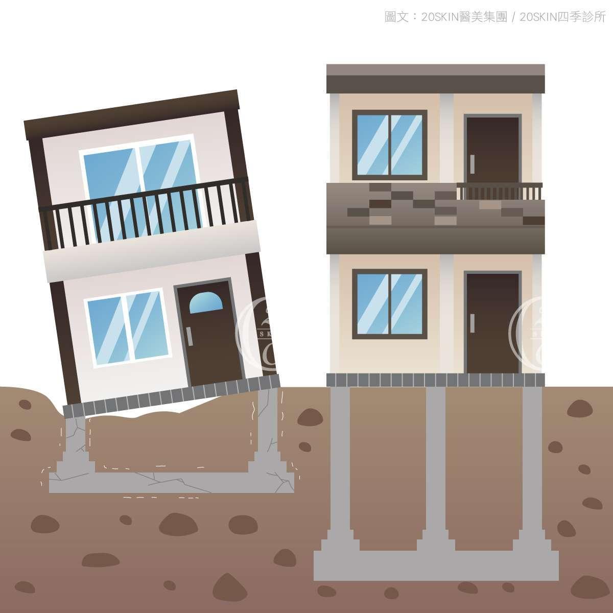 蓋房子的地基比喻