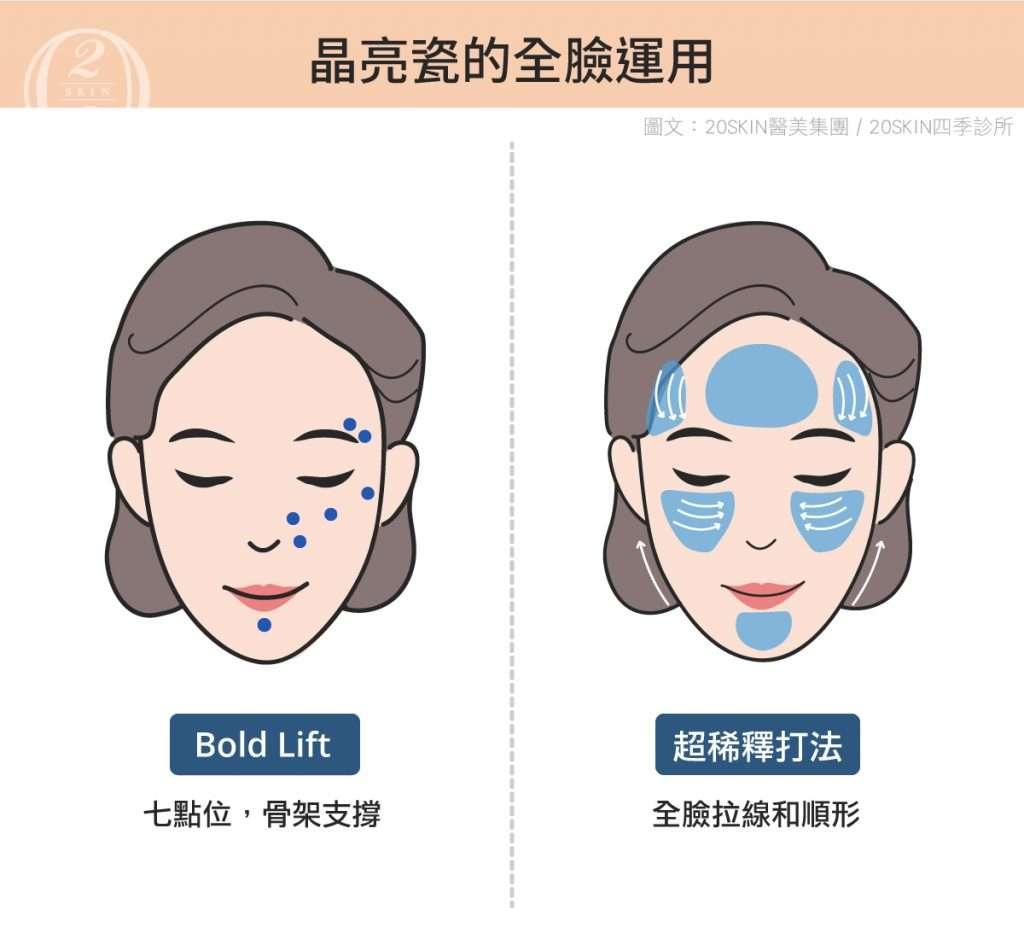 晶亮瓷的全臉運用