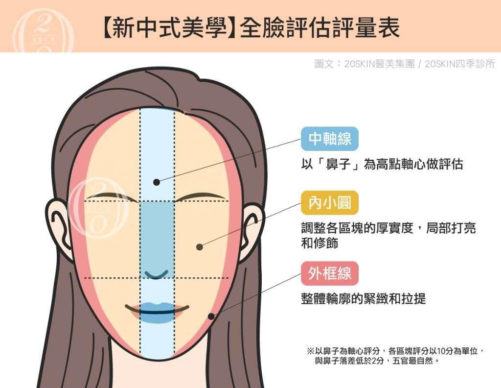 新中式美學全臉評估評量表